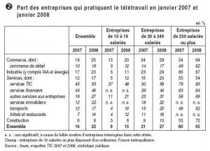 Statistiques du télétravail en France en 2009