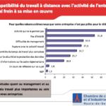 Le télétravail est sans intérêt pour 51,8 % des PME - Médiamétrie-CCIP92