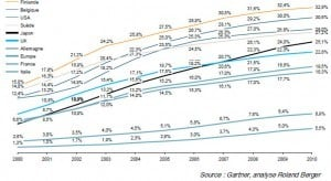 Population salariée pratiquant le télétravail plus de 8 heures par mois sur la période 2000-2010 (données en pourcentage)