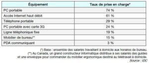 Prise en charge des équipements informatiques par les entreprises françaises des secteurs des études, du conseil et de l'informatique
