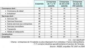 Part des entreprises pratiquant le télétravail selon leur secteur d'activité et leur taille