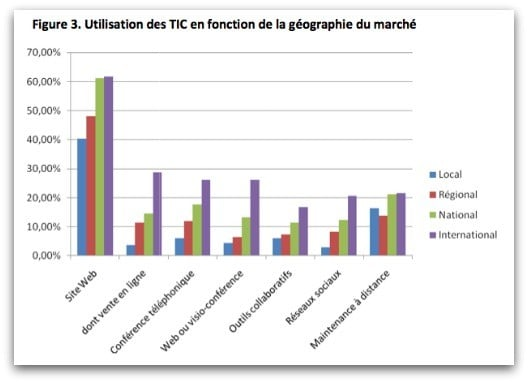 Utilisation des TIC selon la géographie
