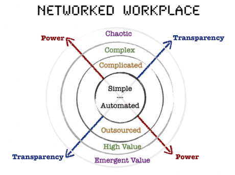 Leux de travail en réseau