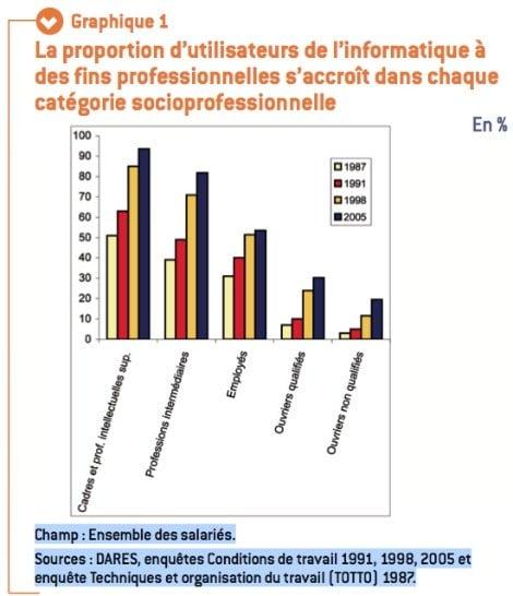Proportion d'utilisateurs d'informatique à usage professionnel