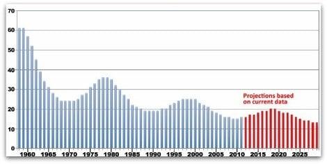 Espérance de vie des entreprises du SP500 (en années)