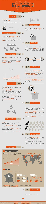 Infographie-Les-dates-clés-du-coworking