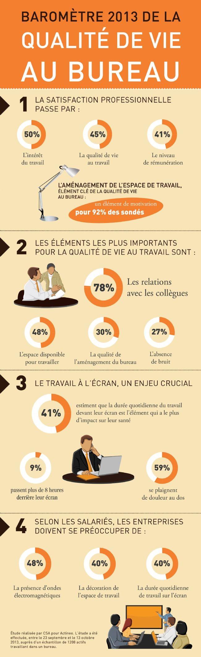 infographie-qualite-vie-bureau-2013-actineo