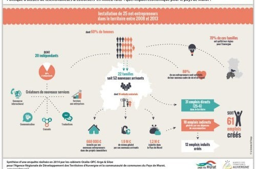 Infographie-evaluation-pays-de-Murat