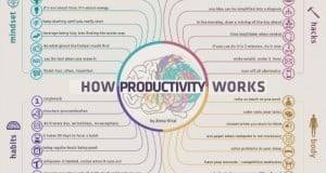 how-productivity-works-500