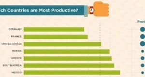 Infographie sur la productivité