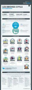 Infographie-LesDronesCivilsEn4Questions