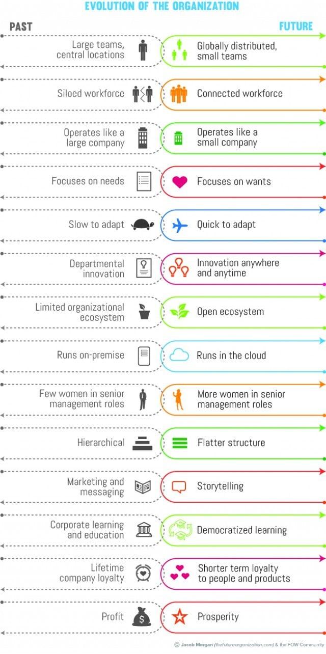 Infographie sur l'évolution des organisations