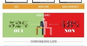 Les espaces de coworking en France