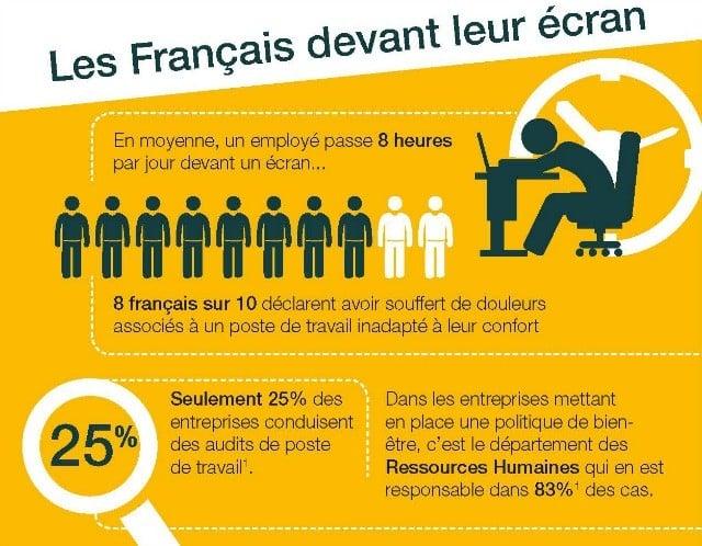Les français devant leur écran
