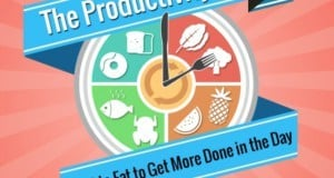 The productivity diet
