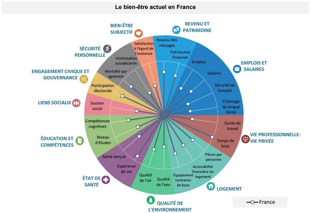 Le bien-être actuel en France