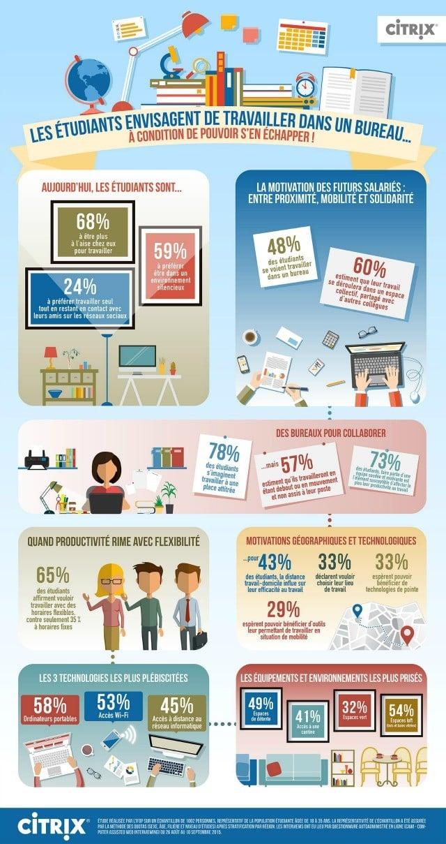 Infographie-Citrix Ifop-Etudiants-Bureau du Futur