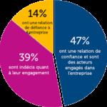 Graphique de la fracture de confiance