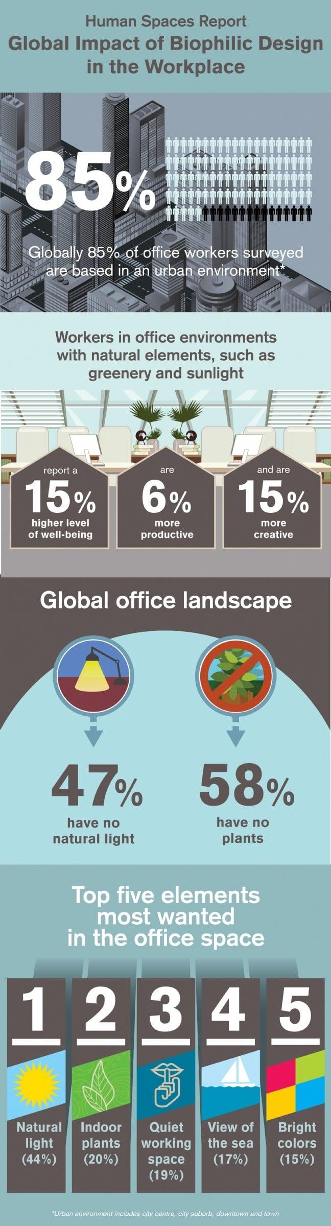"""Quand les plantes vertes favorisent la créativité Retrouvez cet article sur : www.decision-achats.fr - """"L'impact du design biophilique sur l'environnement de travail"""