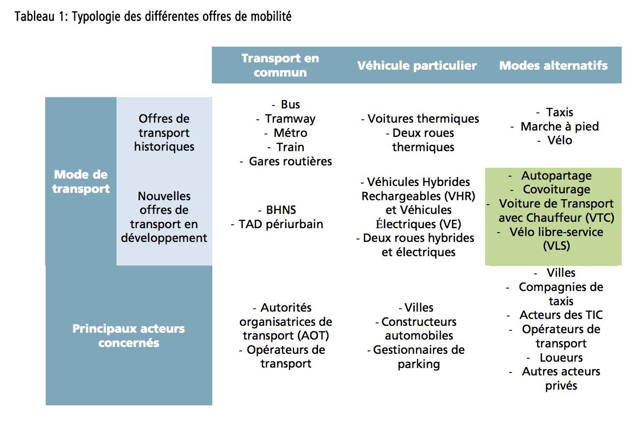 Typologie des différentes offres de mobilité