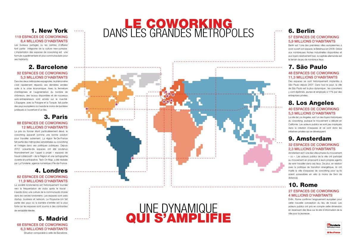 Ile-de-France : 3ème métropole du coworking