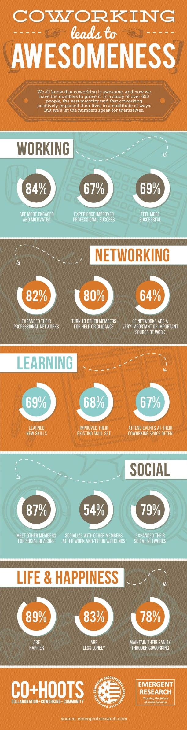 Infographie sur les avantages du coworking