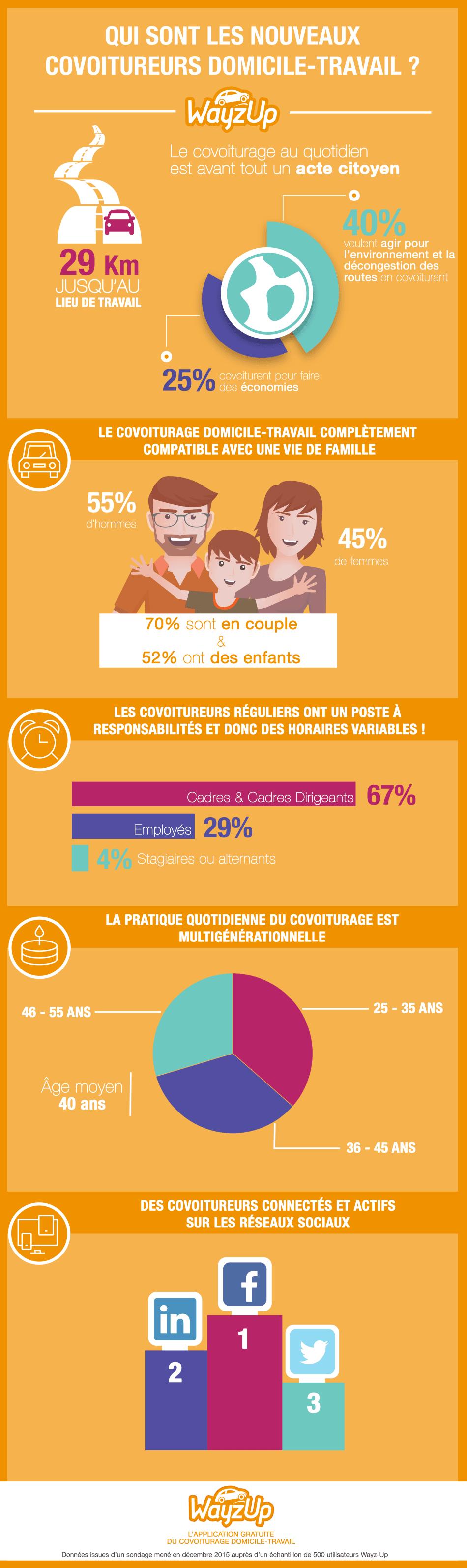 Infographie sur les covoitureurs