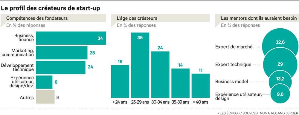 Profil-type du startupper français