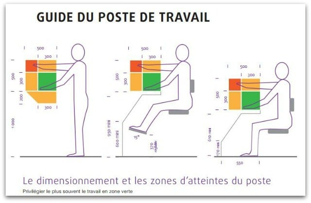 Guide du poste de travail-position assise