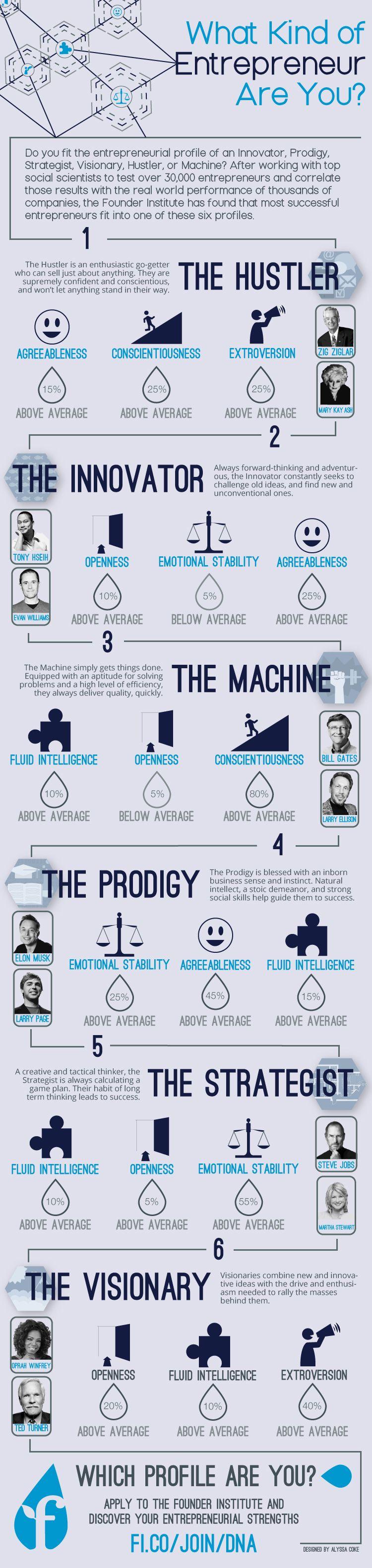 Quel entrepreneur êtes-vous ?