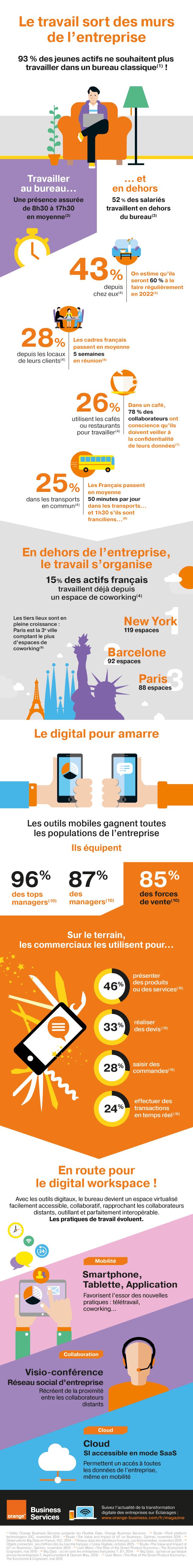 Infographie sur la mobilité