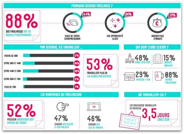 Infographie étude freelances HopWork-Ouishare