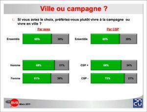 sondage ville ou campagne