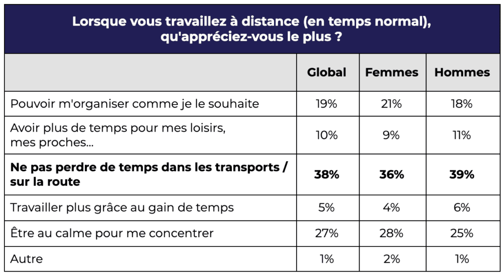 Question transport-télétravail sondage